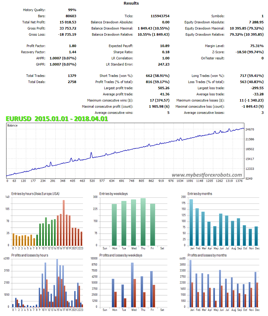 EA ClusterPro EURUSD results