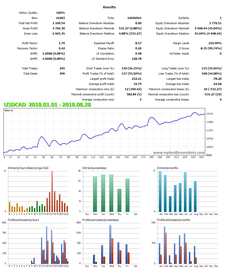 EA ClusterPro USDCAD results
