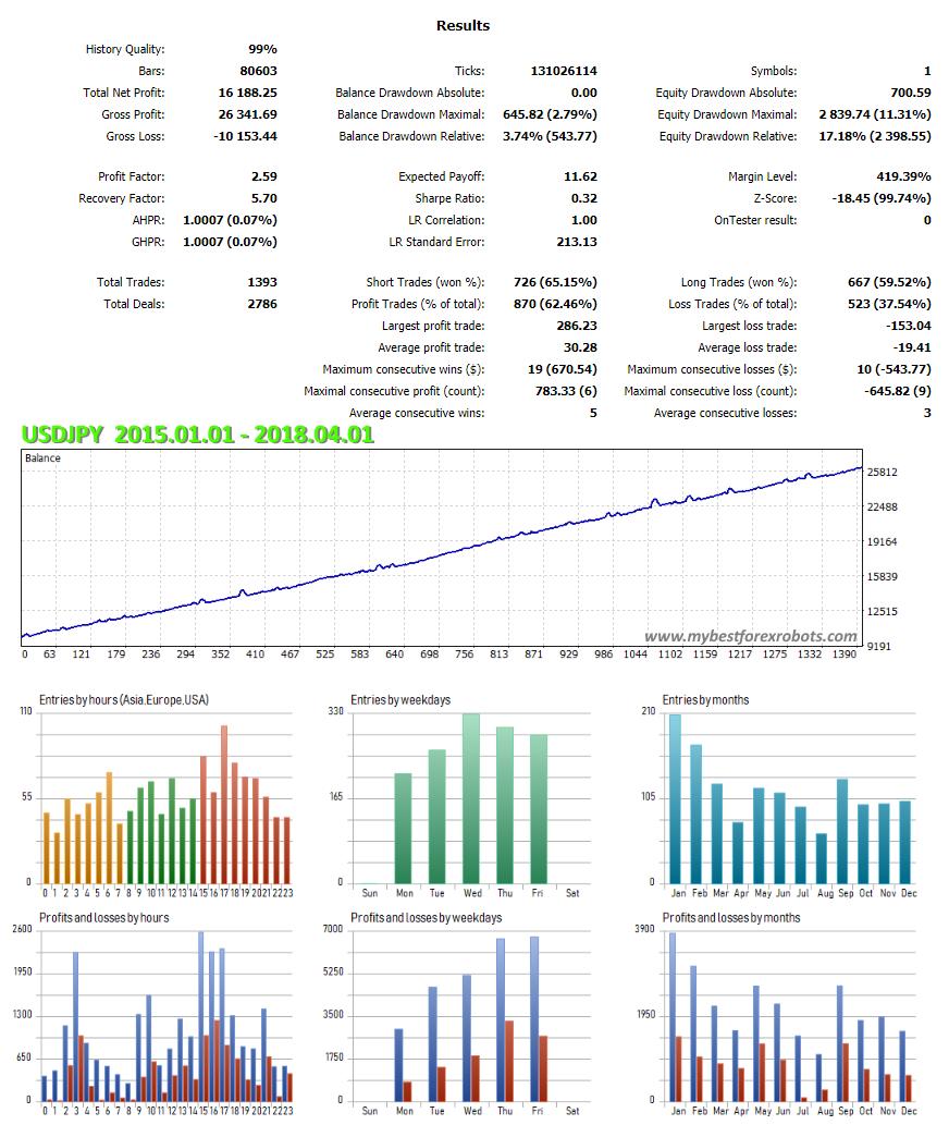 EA ClusterPro USDJPY results